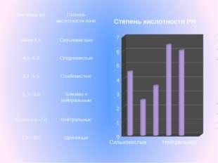ЗначениерН Степень кислотности почв Ниже 4,5 Сильнокислые 4,5-5,0 Среднекислы