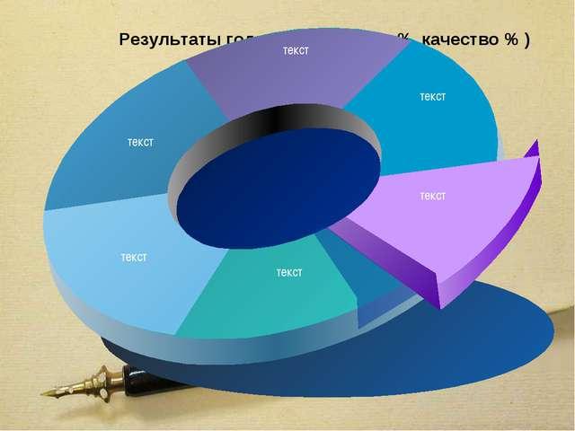 Результаты годовых к/р (сдано % качество % )