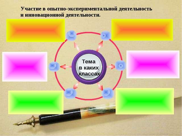 Участие в опытно-экспериментальной деятельность и инновационной деятельности.