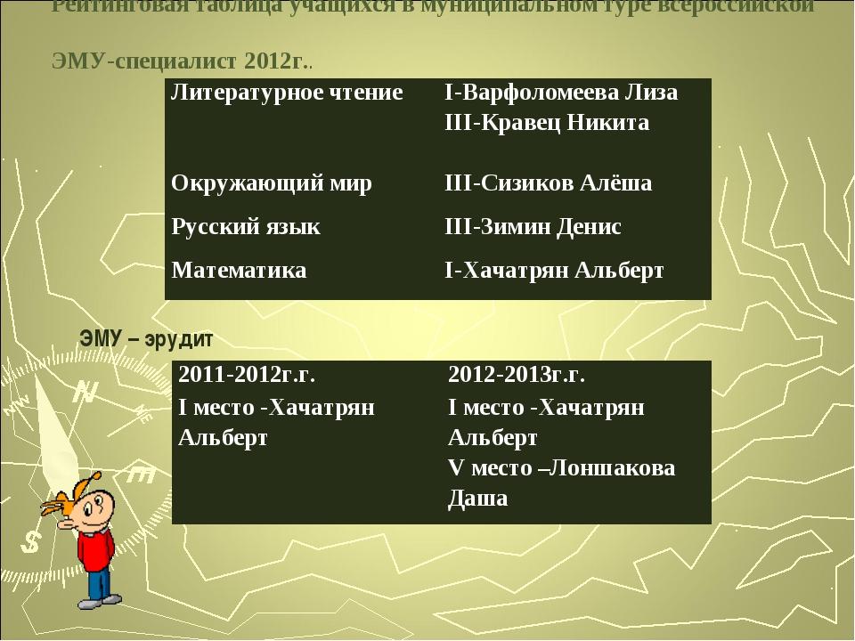 Рейтинговая таблица учащихся в муниципальном туре всероссийской ЭМУ-специалис...
