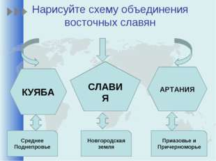 Нарисуйте схему объединения восточных славян КУЯБА СЛАВИЯ АРТАНИЯ Среднее Под
