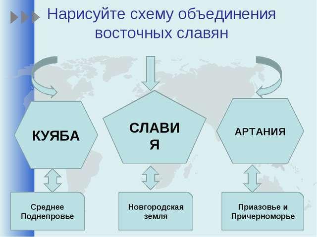 Нарисуйте схему объединения восточных славян КУЯБА СЛАВИЯ АРТАНИЯ Среднее Под...