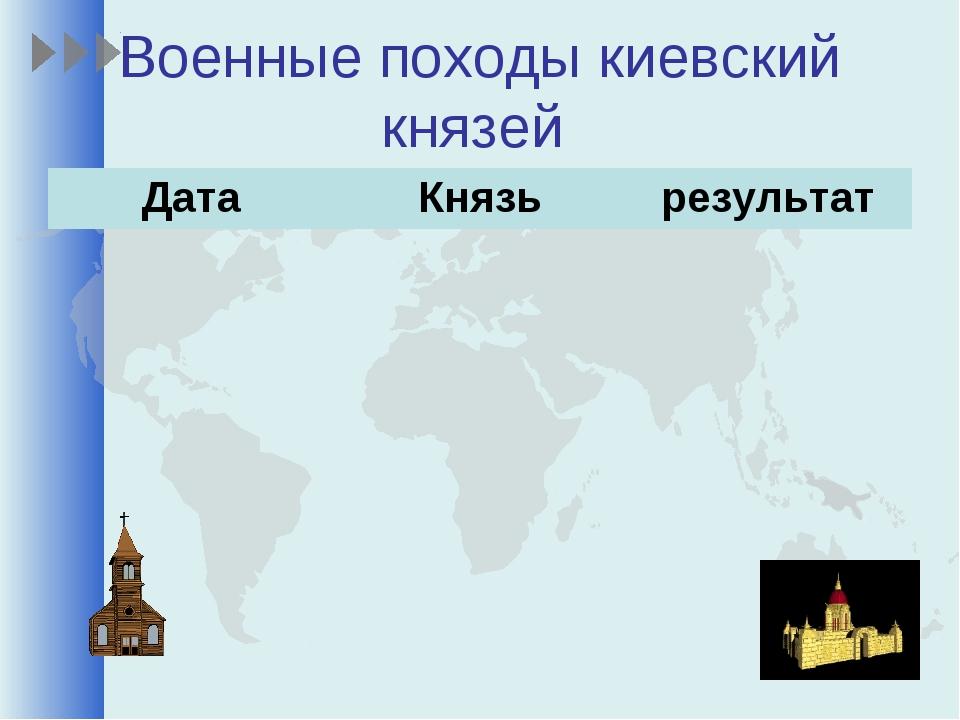 Военные походы киевский князей ДатаКнязьрезультат