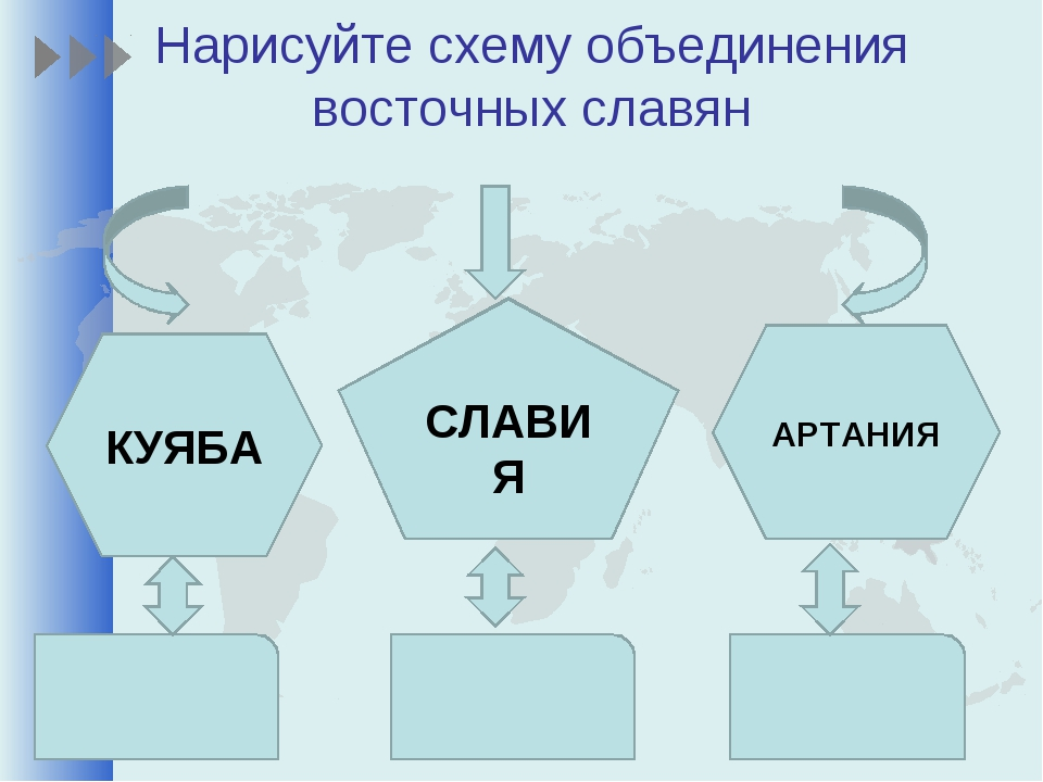 Нарисуйте схему объединения восточных славян КУЯБА СЛАВИЯ АРТАНИЯ