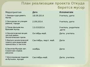 План реализации проекта Откуда берется мусор Мероприятия Дата Исполнители 1.Б