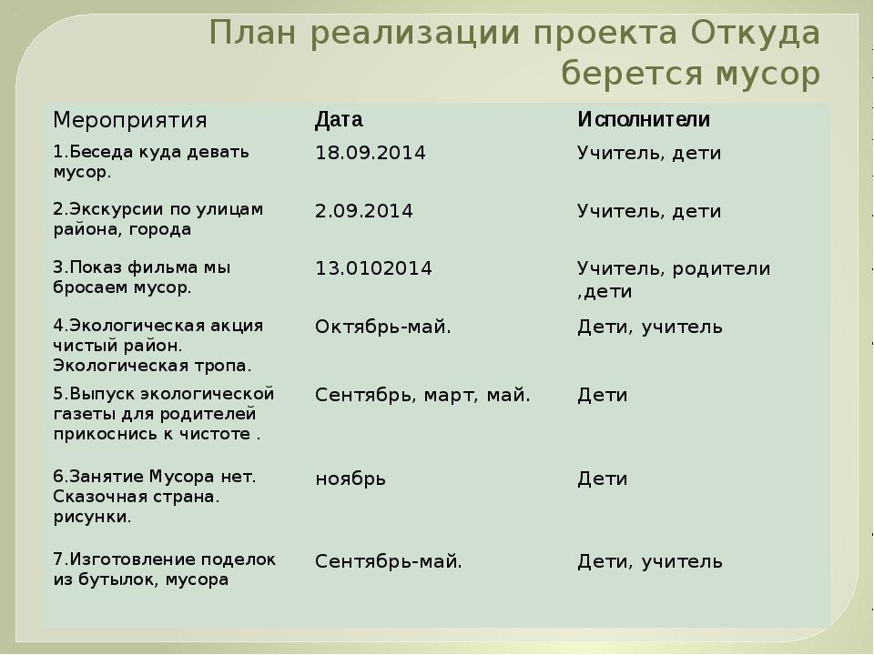 План реализации проекта Откуда берется мусор Мероприятия Дата Исполнители 1.Б...