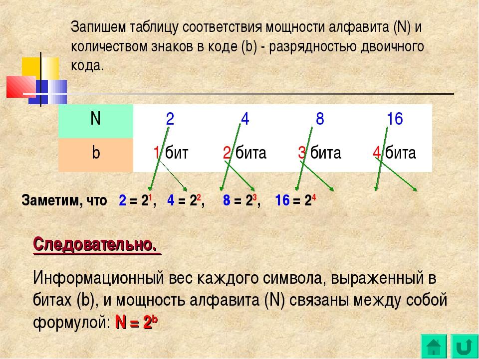 Следовательно. Информационный вес каждого символа, выраженный в битах (b), и...