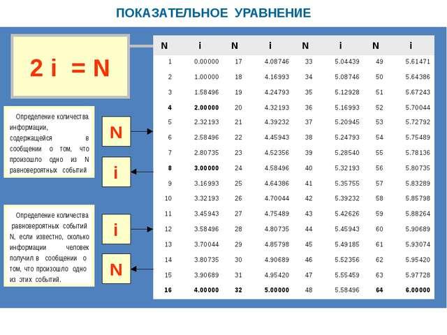 ПОКАЗАТЕЛЬНОЕ УРАВНЕНИЕ N i Определение количества информации, содержащейся...