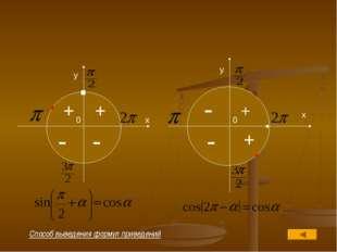 . x y x y 0 0 . . - - - - + + + + . . . Способ выведения формул приведений