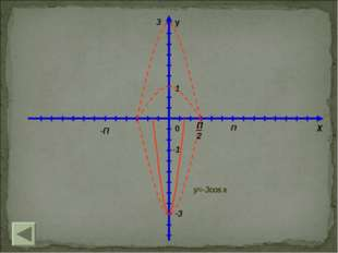 y 0 П -П 1 X П2 3 -1 -3 y=-3cos x