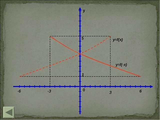 y 0 1 5 6 3 -3 -6 y=f(x) y=f(-x)