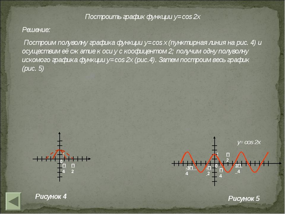 Построить график функции y=cos 2x Решение: Построим полуволну графика функции...