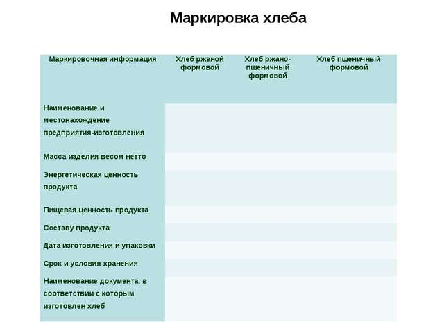 Маркировка хлеба Маркировочная информацияХлеб ржаной формовойХлеб ржано-пше...