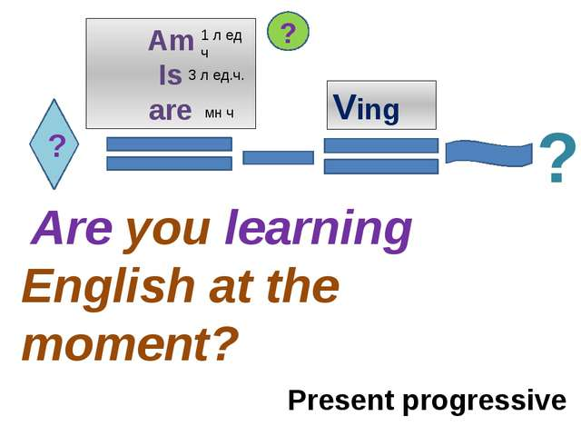 ? Am Is are Ving Are you learning English at the moment? ? ? Present progress...
