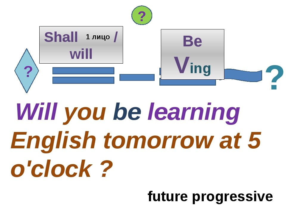 ? Shall / will Will you be learning English tomorrow at 5 o'clock ? ? ? 1 лиц...