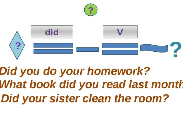 ? did V Did you do your homework? What book did you read last month? Did your...