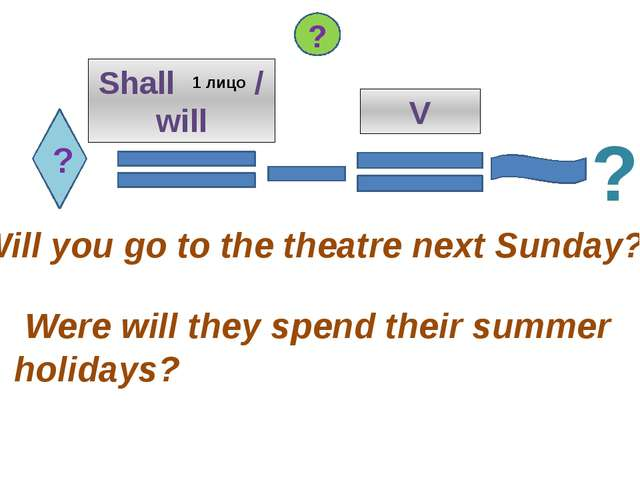 ? Shall / will V Will you go to the theatre next Sunday? Were will they spend...
