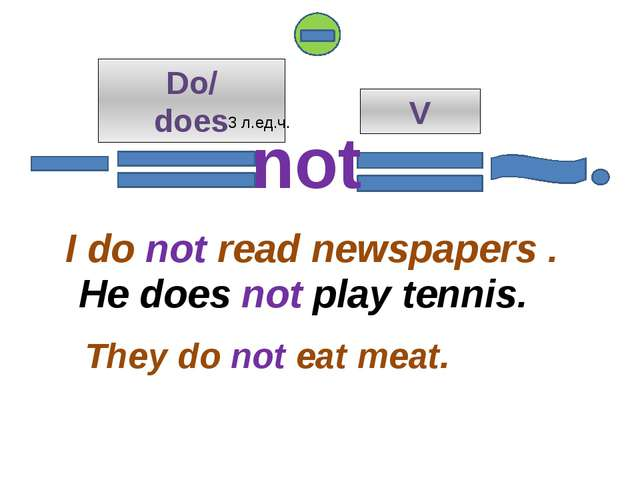 Do/ does V I do not read newspapers . They do not eat meat. not 3 л.ед.ч. He...