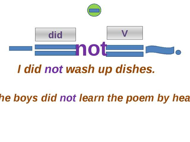 did V I did not wash up dishes. The boys did not learn the poem by heart. not