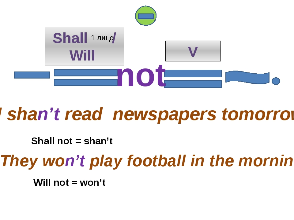 Shall / Will V I shan't read newspapers tomorrow. They won't play football i...