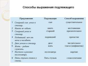 Способы выражения подлежащего Предложение Подлежащее Способ выражения 1 Старш