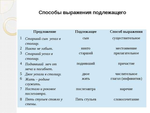 Способы выражения подлежащего Предложение Подлежащее Способ выражения 1 Старш...