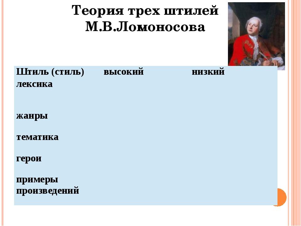 Теория трех штилей М.В.Ломоносова Штиль (стиль) высокий низкий лексика жанры...