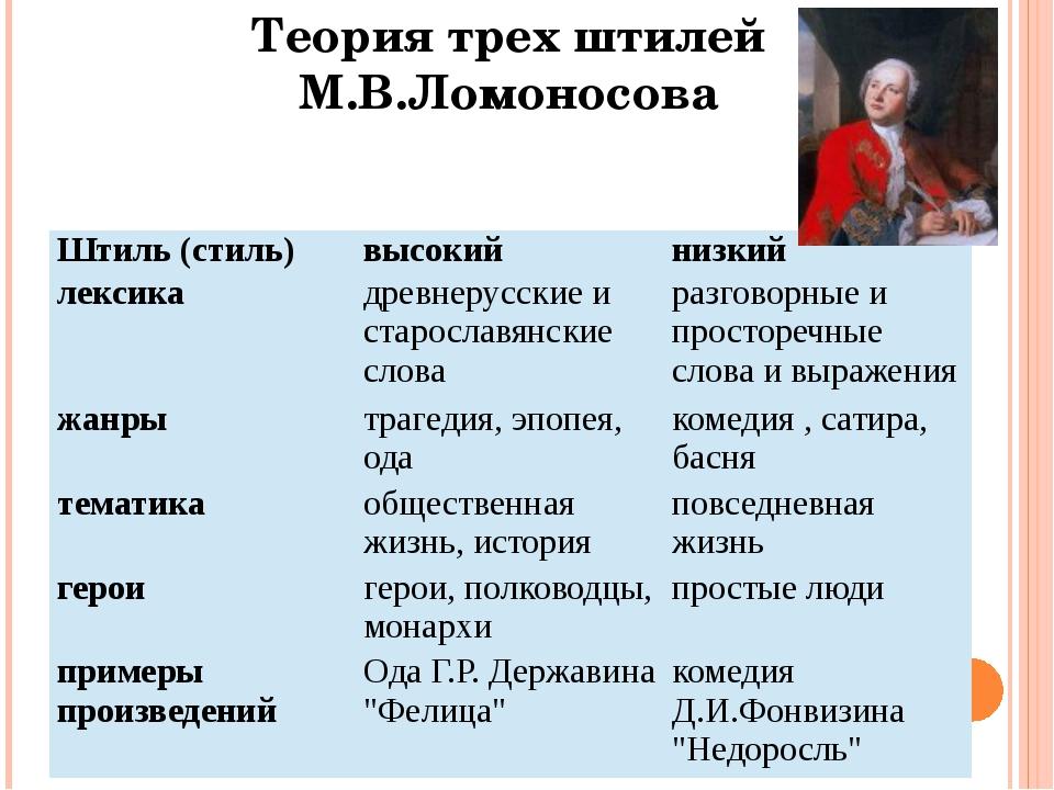 Теория трех штилей М.В.Ломоносова Штиль (стиль) высокий низкий лексика древн...