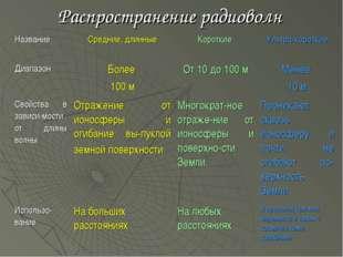 Распространение радиоволн Название Средние, длинныеКороткие Ультра-коротки