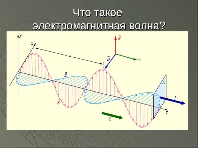 Что такое электромагнитная волна?