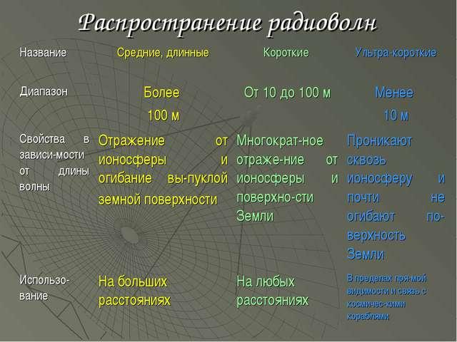 Распространение радиоволн Название Средние, длинныеКороткие Ультра-коротки...