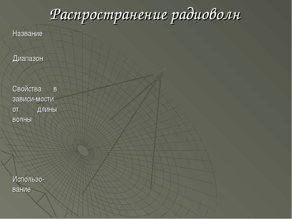 Распространение радиоволн Название  Диапазон  Свойства в зависи-мости о...