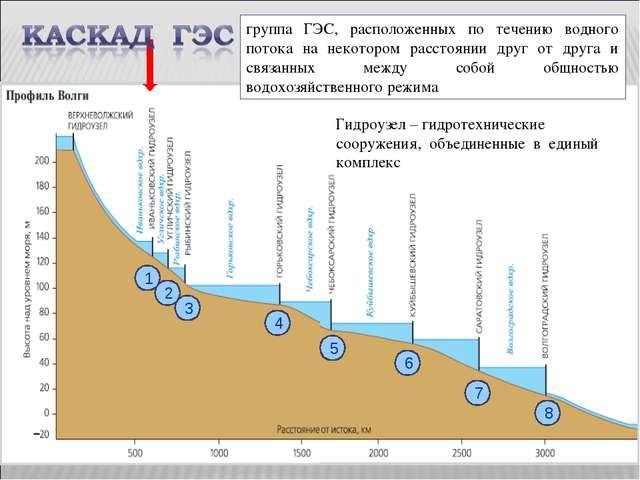 Рассмотрите схему и скажите, сколько ГЭС входит в каскад волжских ГЭС. Назови...