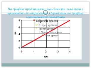 На графике представлена зависимость силы тока в проводнике от напряжения. Опр