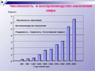 Численность и воспроизводство населения мира Млрд.чел Годы нашей эры Рождаемо