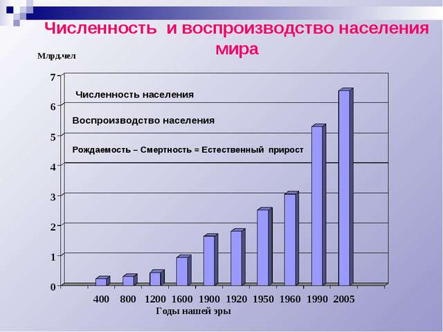 Численность постоянного населения севера россии по данным переписей населения