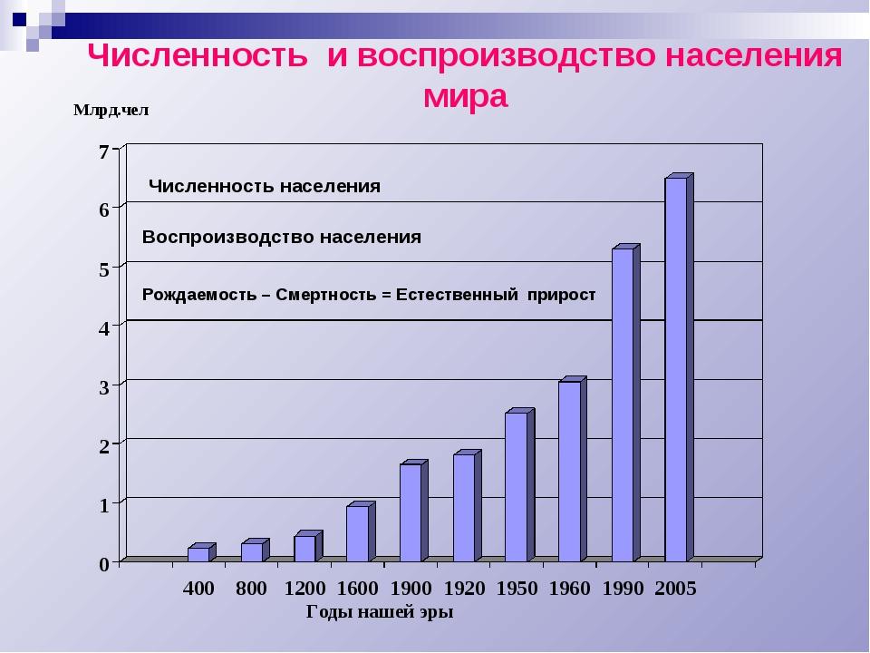 Численность и воспроизводство населения мира Млрд.чел Годы нашей эры Рождаемо...