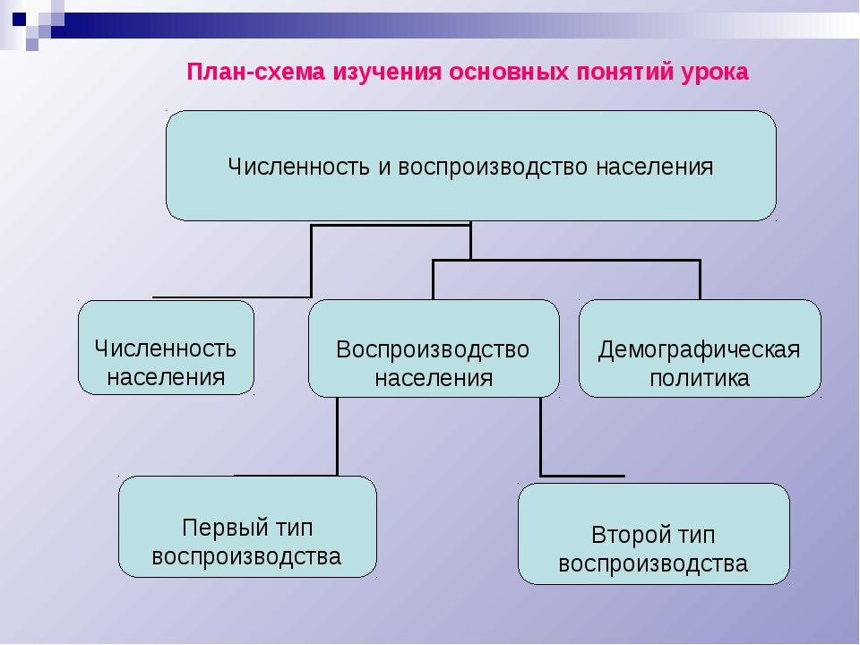План-схема изучения основных понятий урока