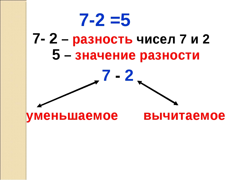 7-2 =5 7- 2 – разность чисел 7 и 2 5 – значение разности 7 - 2 уменьшаемое вы...