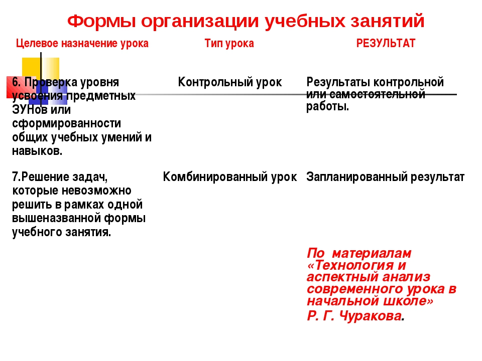 Формы организации учебных занятий Целевое назначение урокаТип урокаРЕЗУЛЬТА...