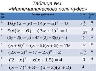 Таблица №1 «Математического поля чудес» №п/п Решите уравнение Ответ Буква 1.