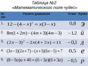 Таблица №2 «Математического поля чудес» № п/п Решите уравнение Ответ Буква 1.