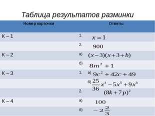 Таблица результатов разминки Номер карточки Ответы К – 1 1. 2. К – 2 а) б) К–