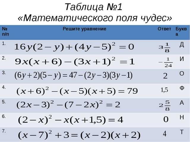 Таблица №1 «Математического поля чудес» №п/п Решите уравнение Ответ Буква 1....