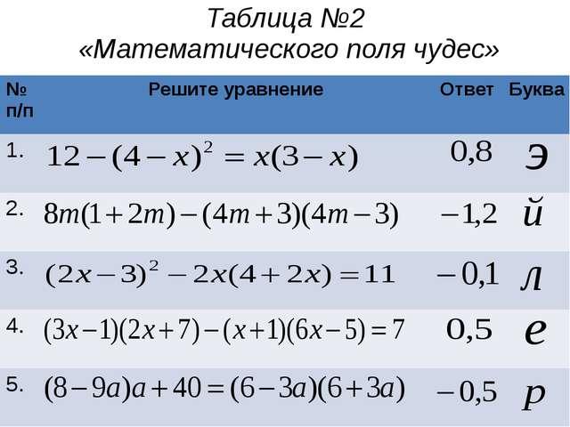 Таблица №2 «Математического поля чудес» № п/п Решите уравнение Ответ Буква 1....