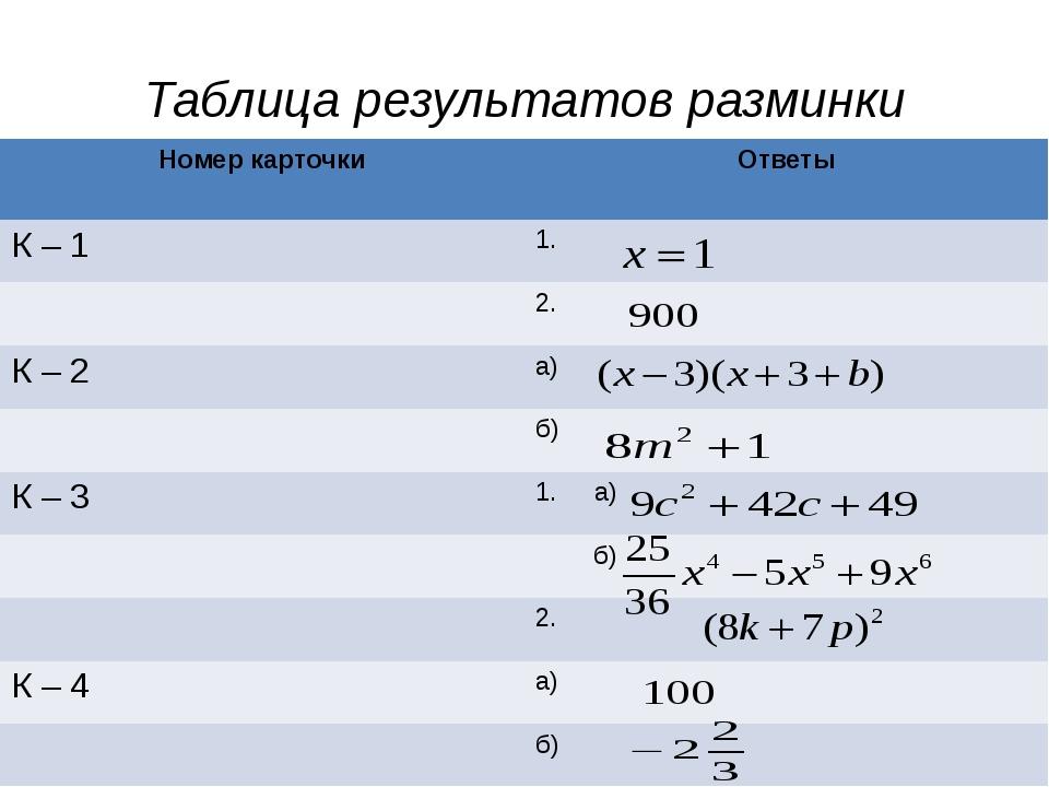 Таблица результатов разминки Номер карточки Ответы К – 1 1. 2. К – 2 а) б) К–...