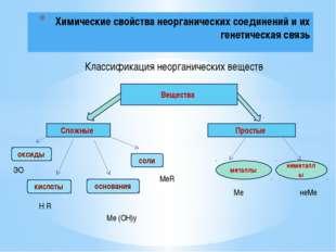 Химические свойства неорганических соединений и их генетическая связь Класси