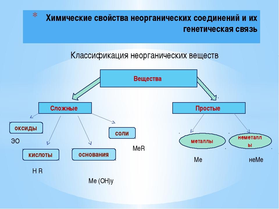 Химические свойства неорганических соединений и их генетическая связь Класси...