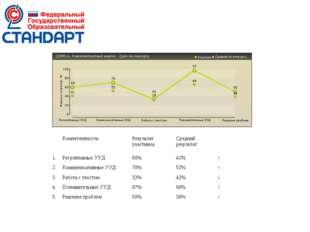 КомпетентностьРезультат участникаСредний результат 1.Регулятивные УУД6
