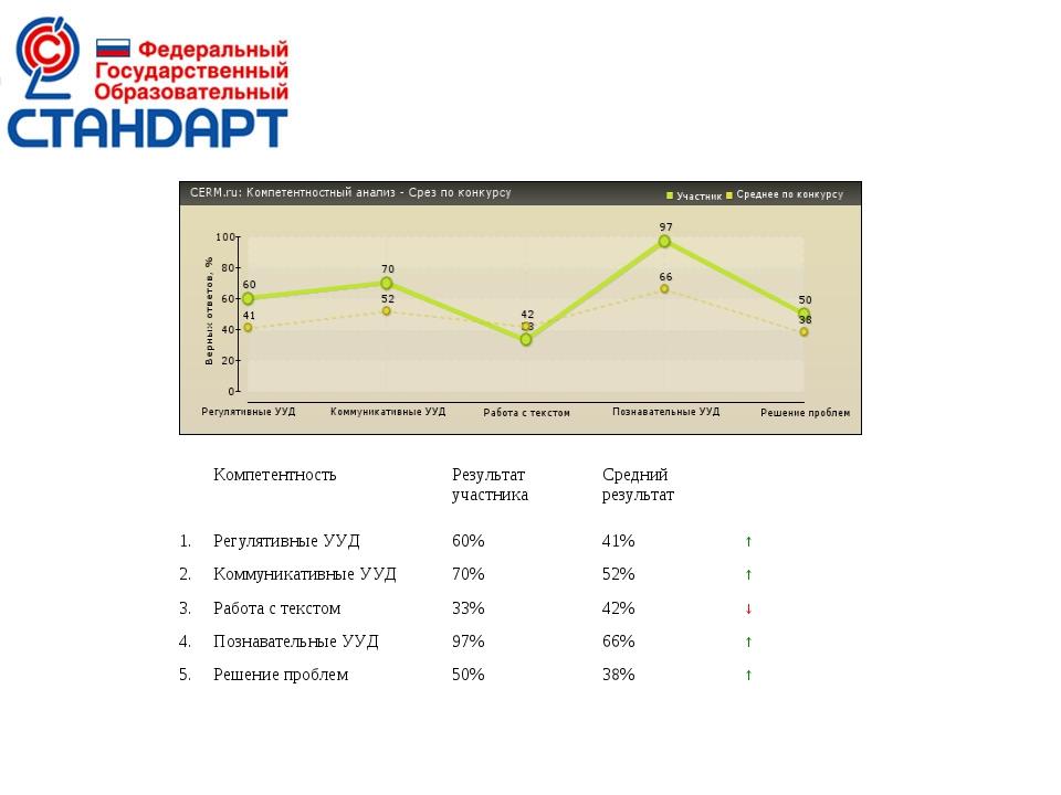 КомпетентностьРезультат участникаСредний результат 1.Регулятивные УУД6...